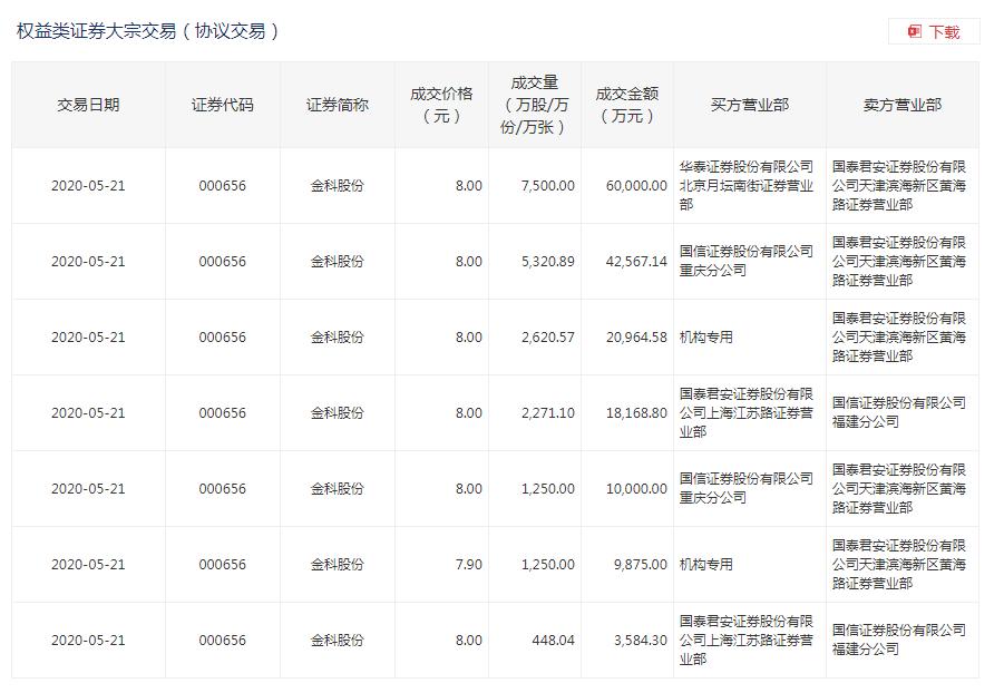 金科21日盘后现16.51亿元大宗交易