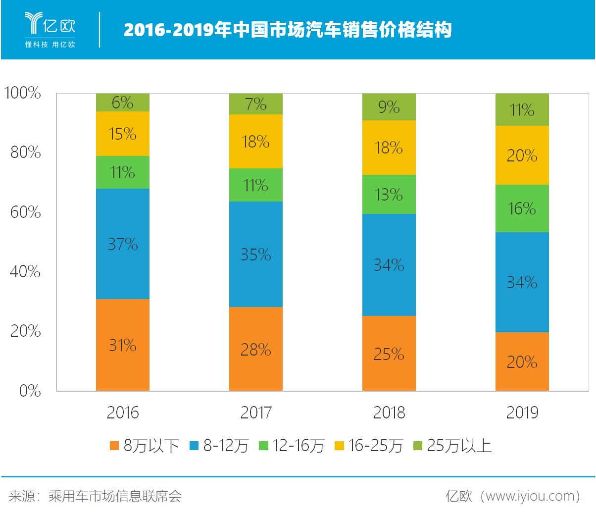 2019到2020年人口增长表格_全国人口普查表格图(3)