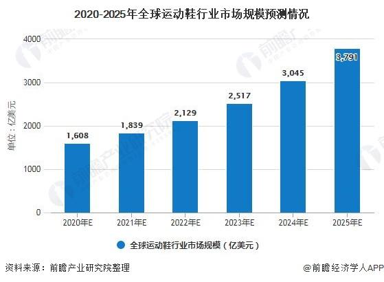 2020-2025年全球运动鞋行业市场规模预测情况