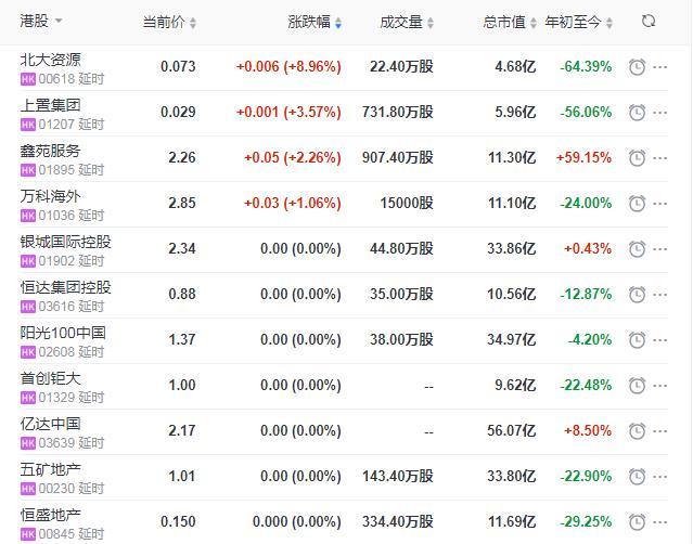 地产股收盘丨恒指收跌5.56%