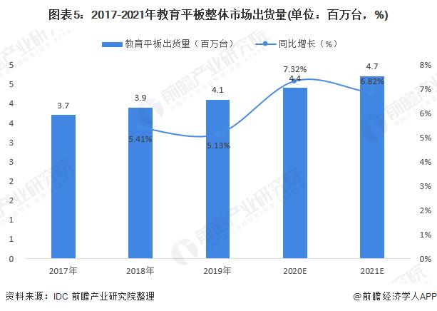 图表5:2017-2021年教育平板整体市场出货量(单位:百万台,%)