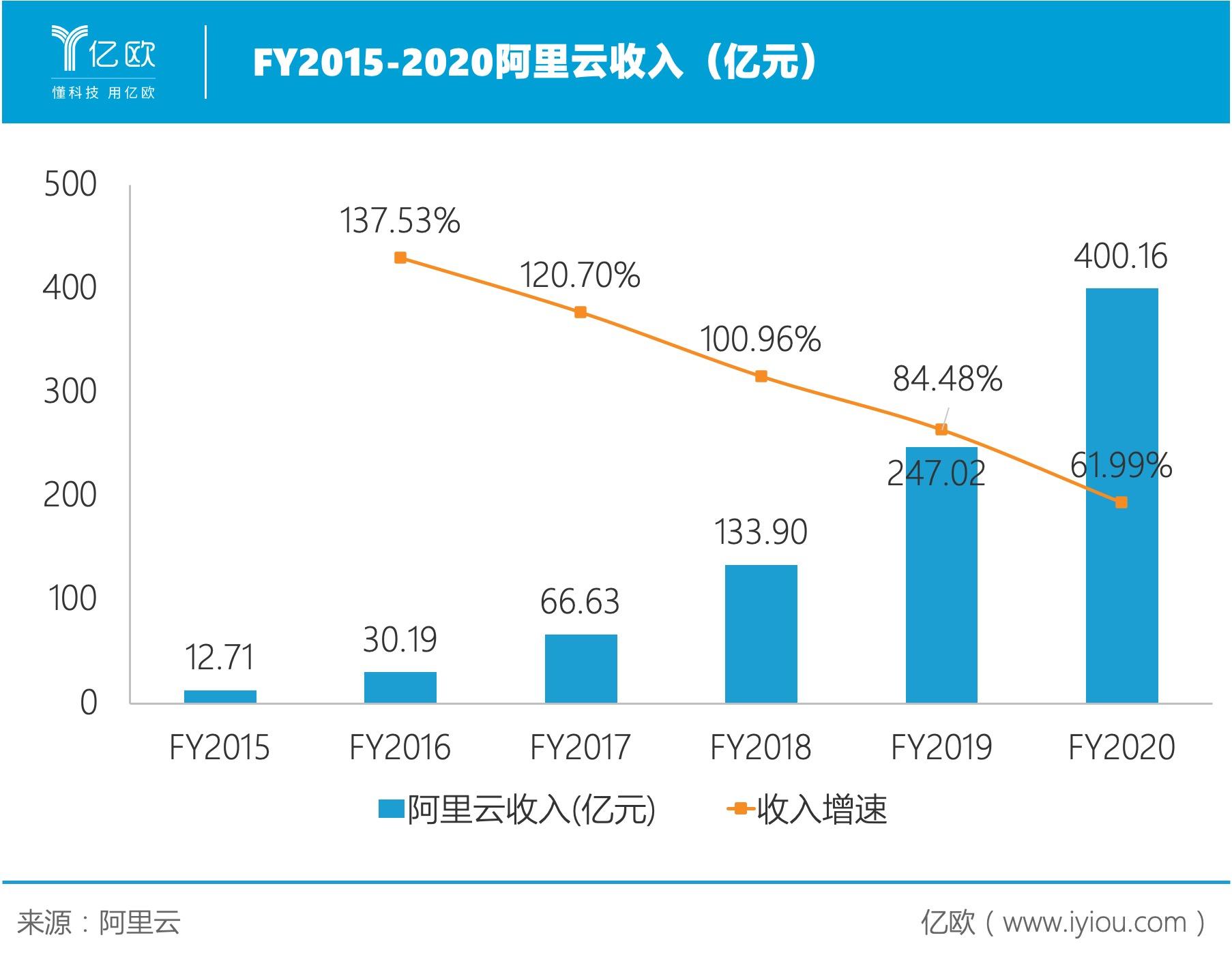 FY2015-2020阿里云收入(亿元)。jpg.jpg
