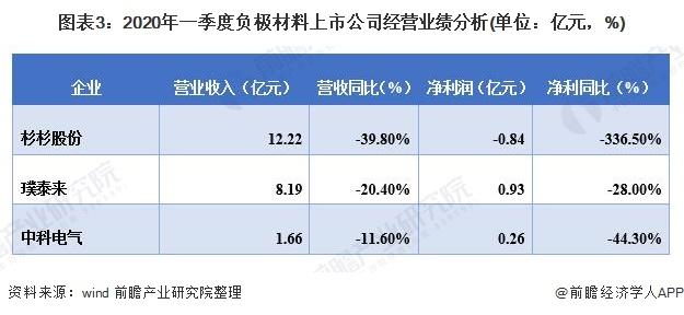 图表3:2020年一季度负极材料上市公司经营业绩分析(单位:亿元,%)