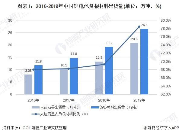 图表1:2016-2019年中国锂电池负极材料出货量(单位:万吨,%)