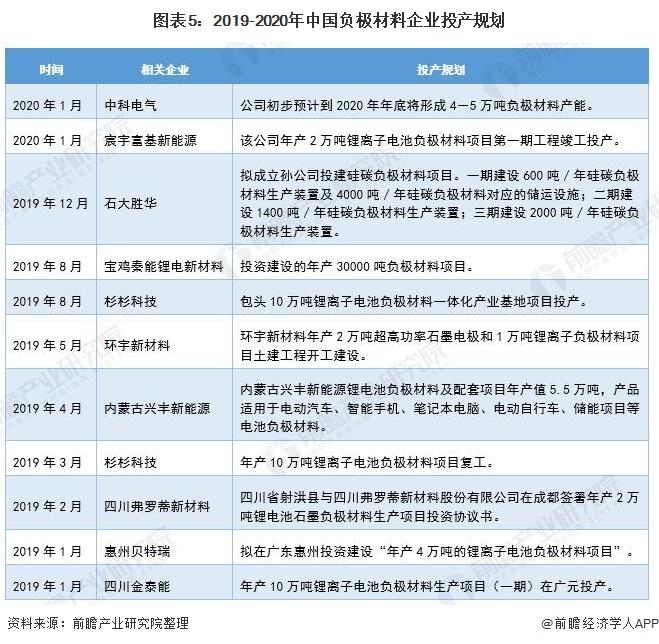 图表5:2019-2020年中国负极材料企业投产规划