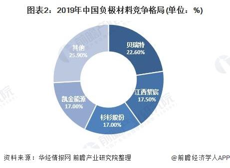图表2:2019年中国负极材料竞争格局(单位:%)