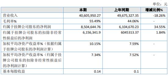 加宏科技2019年净利850.46万增长34.55% 毛利额同比上升
