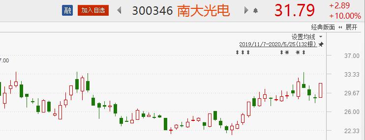 金股预测早间版:8股有望开启估值修复