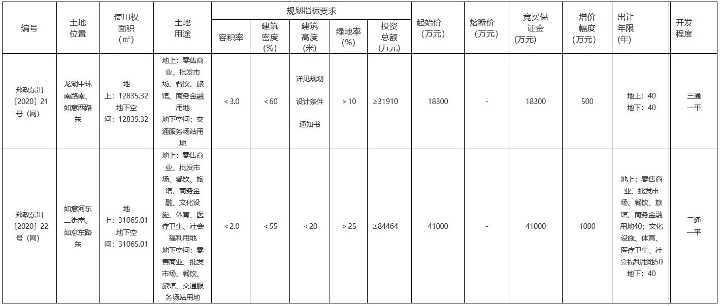 郑州市11.8亿元出让4宗地块 恒大5.88亿元摘得高新区2宗地块