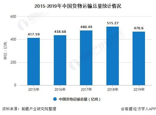 2015-2019年中国货物运输总量统计情况