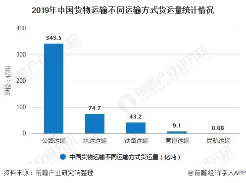 2019年中国货物运输不同运输方式货运量统计情况
