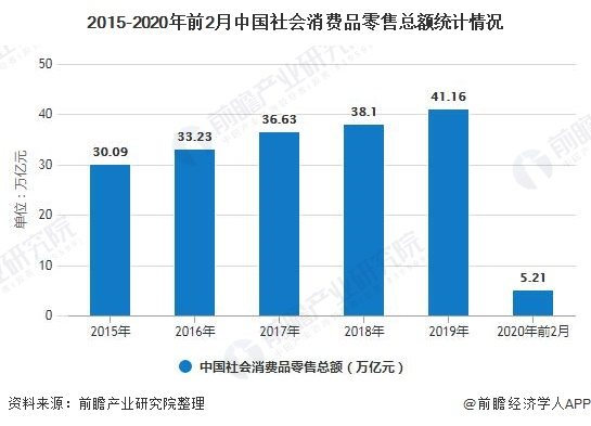 2015-2020年前2月中国社会消费品零售总额统计情况