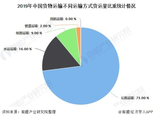 2019年中国货物运输不同运输方式货运量比重统计情况