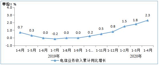 2020年1-4月通信业经济运行分析:电信业务收入累计4562亿元(附图表)