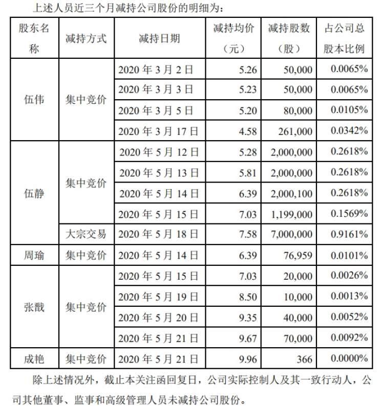 """""""梦洁股份跌停""""上热搜 公司副总一天内低买高卖"""