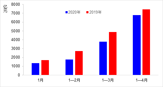 4月交通固定资产投资完成2999亿元 同比增18.2%