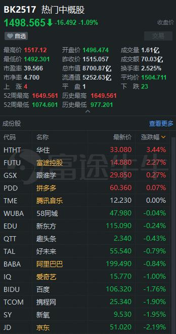 京东计划认购国美1亿美元可转换债券。威来中国还是国内上市,相对于市场信贷飙升170%
