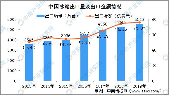 冰箱出口订单排到8月份 中国冰箱出口量及出口金额数据分析(图)