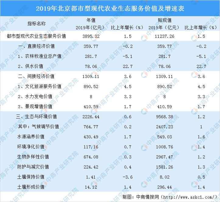 2019年北京都市型现代农业生态服务价值3895亿 同比增长1.5%(图)