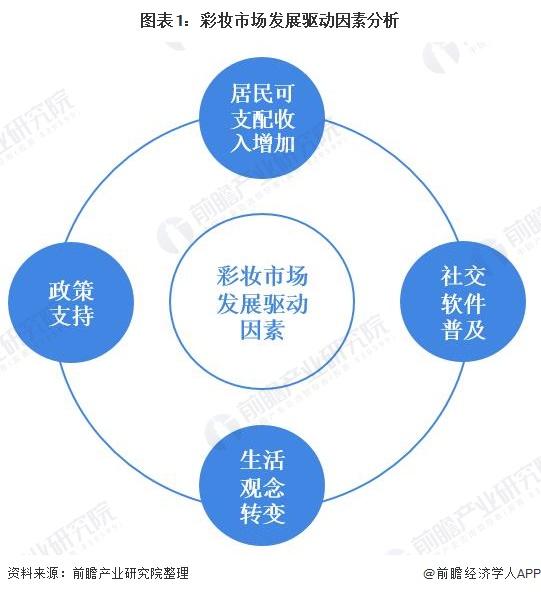 2020年中国彩妆行业市场规模及发展前景分析:跨界合作成未来趋势【组图】