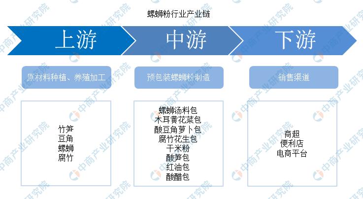 全国首家螺蛳粉产业学院揭牌 螺蛳粉行业前景如何?(图)