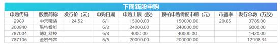 周末总结:上交所及时推出做市商制度,推出单笔T 0交易。中国证监会批准了四家公司的首次公开募股