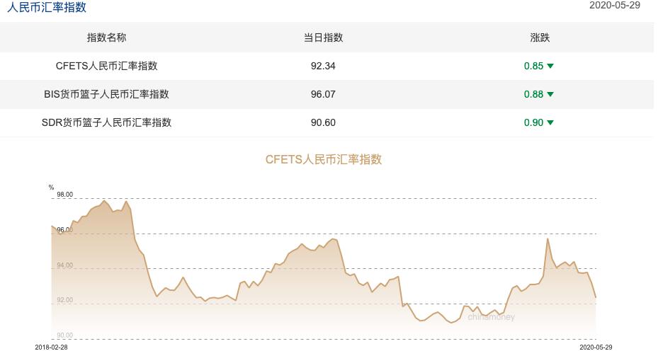 《【万和城娱乐注册】三大人民币汇率指数全线下跌 CFETS指数下跌0.85%》