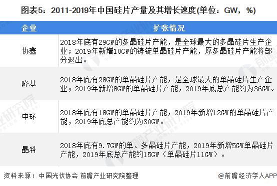 图表5:2011-2019年中国硅片产量及其增长速度(单位:GW,%)
