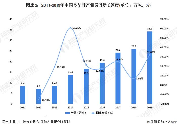 图表2:2011-2019年中国多晶硅产量及其增长速度(单位:万吨,%)