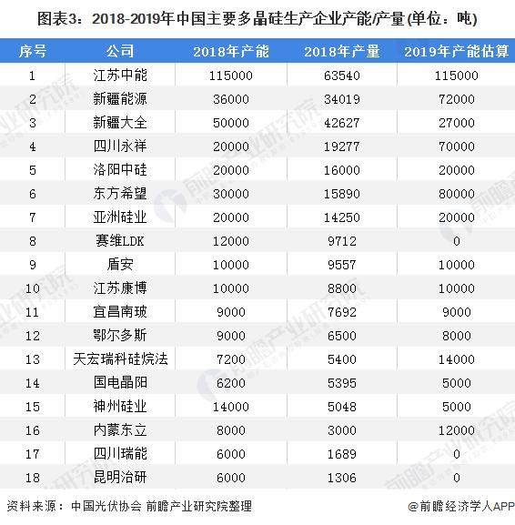 图表3:2018-2019年中国主要多晶硅生产企业产能/产量(单位:吨)