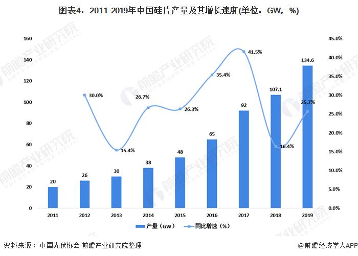图表4:2011-2019年中国硅片产量及其增长速度(单位:GW,%)