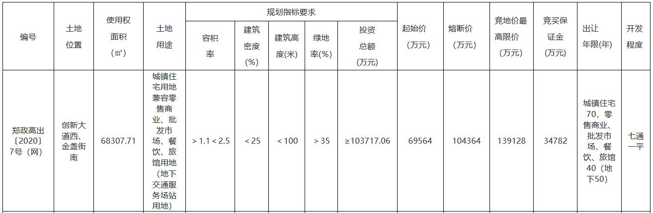 龙湖6.96亿元摘得郑州市一宗商住用地 楼面价4074元/㎡