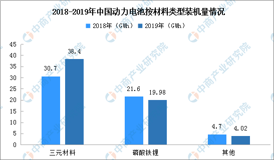 2020年中国软包动力电池市场分析及前景预测(附图表)