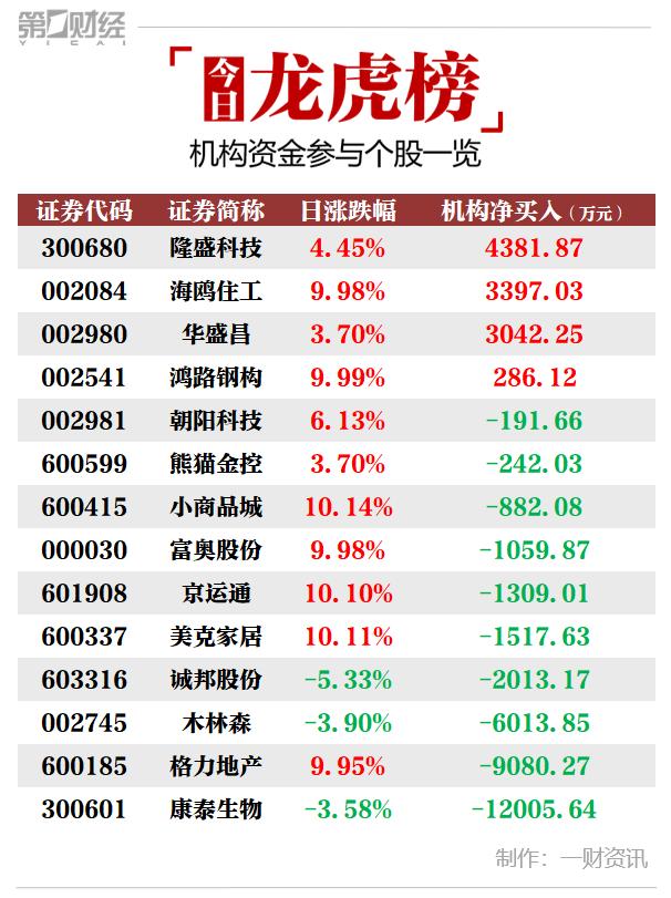 《【鹿鼎测速注册 】机构今日买入这4股 卖出康泰生物1.2亿元》