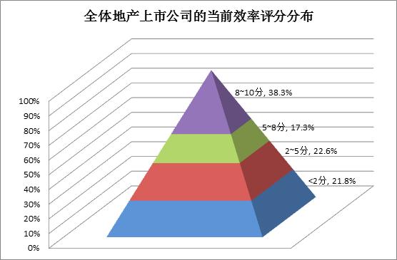 贝塔咨询:2019超7成上市房企