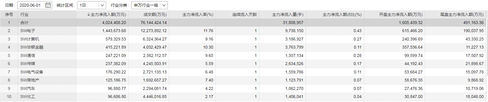 《【鹿鼎注册首页】6月开门红:电子板块领涨吸金明显 沪指有望收复3000点》
