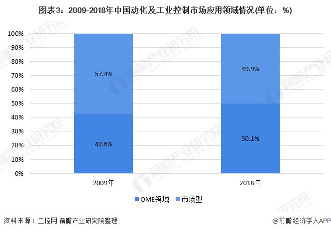 图表3:2009-2018年中国动化及工业控制市场应用领域情况(单位:%)