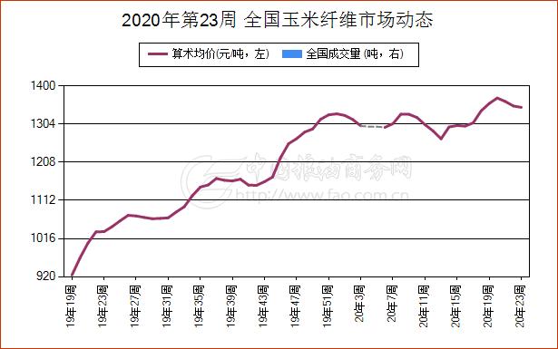 《【万和城代理平台注册】6月2日河北省玉米纤维现货报价维持稳定》