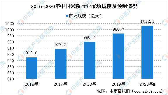 2020桂林GDP预测_南宁、柳州、桂林、玉林,2020年第一季度GDP数据