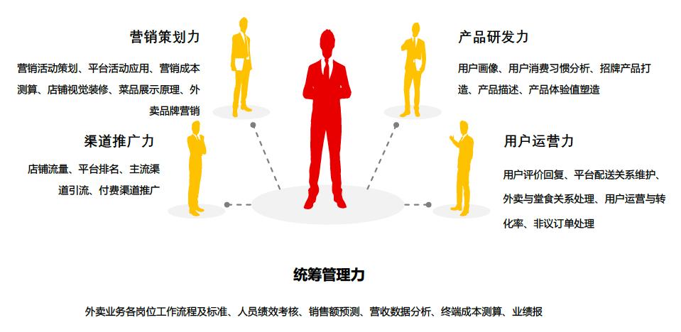 """《【沐鸣登陆地址】美团发起""""外卖运营师""""团体标准 外卖行业有望再添新职业》"""