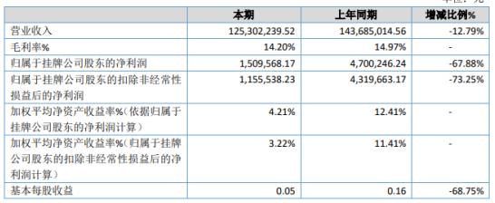《【无极2在线注册】龙盛股份2019年净利150.96万下滑67.88% 产品价格下调》