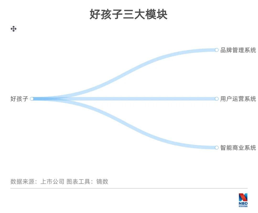 《【鹿鼎平台网站】好孩子集团宋郑还:低股价不等于低价值 有计划补足线上短板》