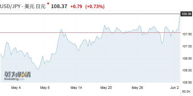 《【万和城在线注册】多重因素助推美元兑日元升至一个半月新高》