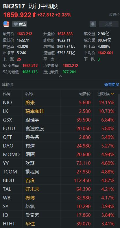 威来暴涨19%。富图控股在创下历史新高后上涨了63%,再创新高