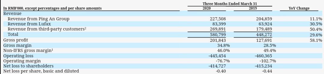 金融壹账通毛利大幅增长,毛利为2.02亿元,何时能扭转亏损实现盈利(图2)