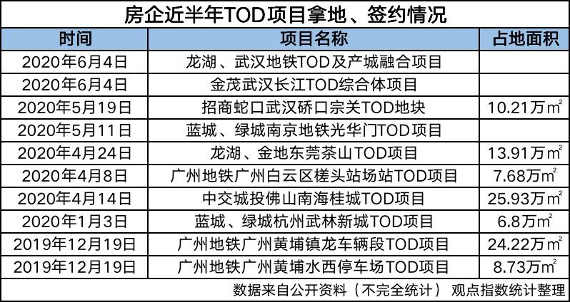 《【鹿鼎在线平台】金茂武汉TOD造城》