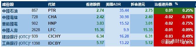 《【鹿鼎网上平台】6月5日智通ADR统计》