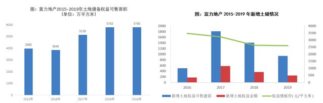 《【鹿鼎平台网站】富力地产流动性紧张有望缓解 控规模与降负债主导估值逻辑重塑》