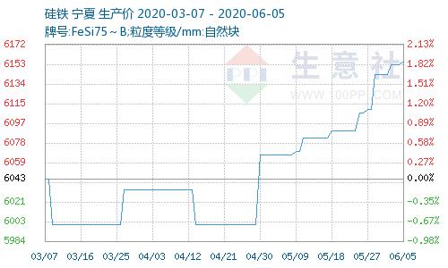 硅铁钢招形形势较好_现货价有望上涨(6月1日-6月5日)