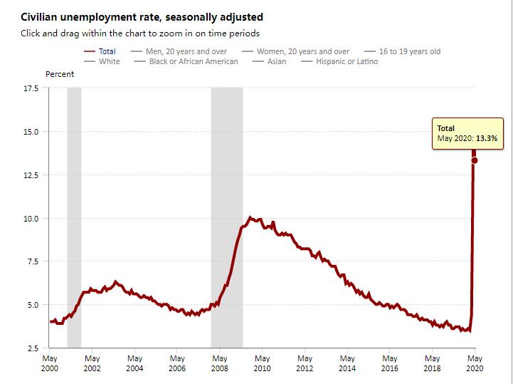 美国5月失业率。png
